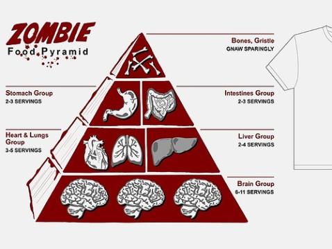 Piramide Alimenticia Zombie